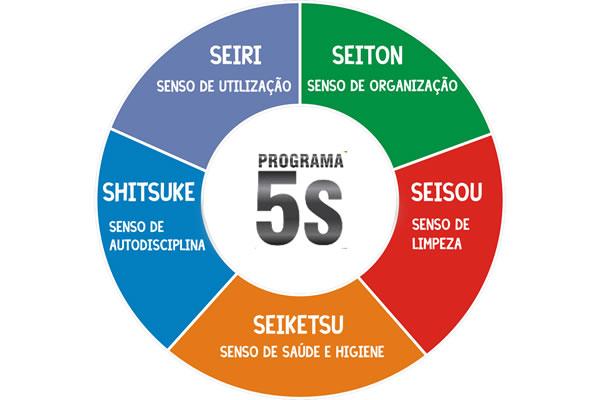 Programa- 5S
